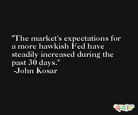 The market's expectations for a more hawkish Fed have steadily increased during the past 30 days. -John Kosar